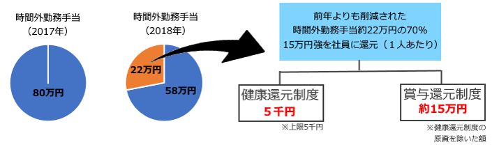 ODKソリューションズの働き方改革イメージ図