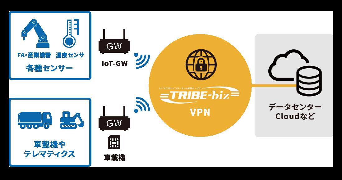 VPN活用シーンイメージ
