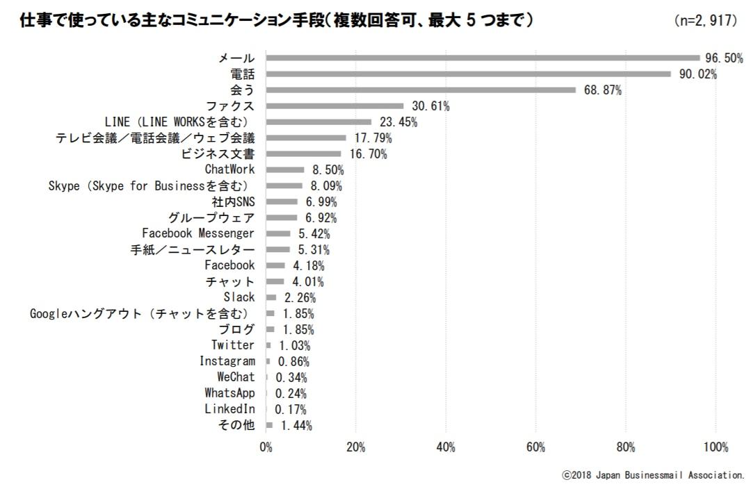 仕事におけるコミュニケーション手段としてメールを使っている人が96%