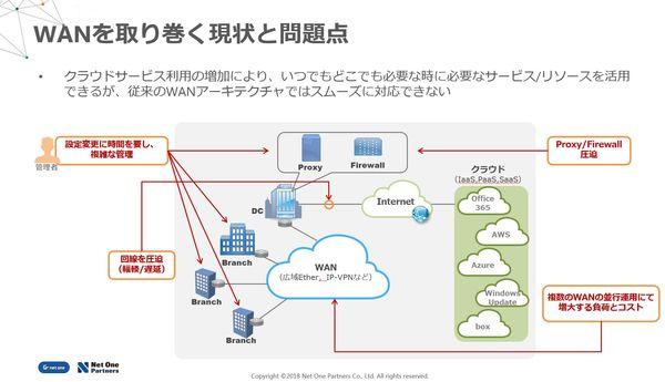 10分でわかる、Cisco SD-WANの概要 | ネットワンパートナーズ株式会社 ...