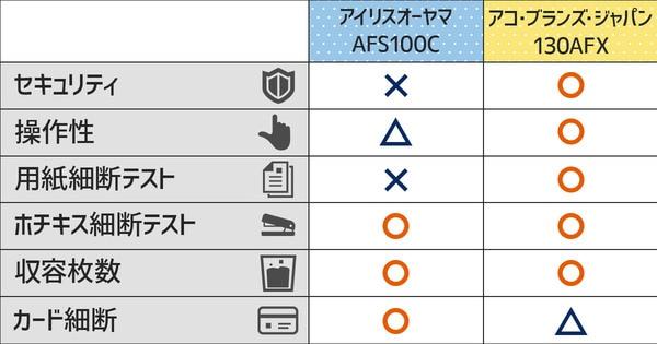 アイリスオーヤマ オートフィードシュレッダーとアコブランズジャパン オートフィードシュレッダー比較検証結果