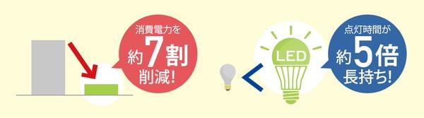 消費電力を約7割削減/点灯時間が約5倍長持ち