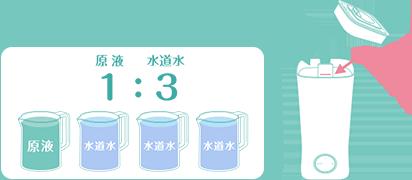 液剤の補充方法