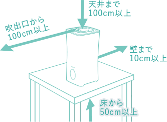噴霧器の設置