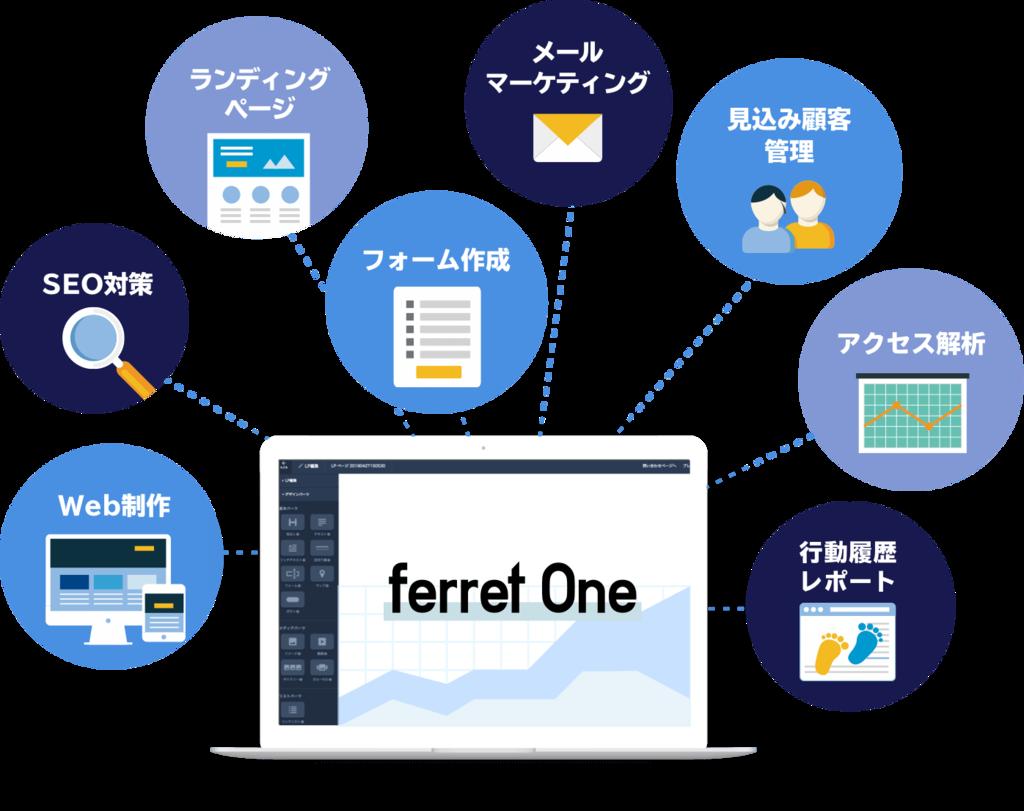 ferret Oneには、BtoBマーケターに必要な機能がそろっています