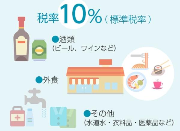 酒類、外食などは税率10%
