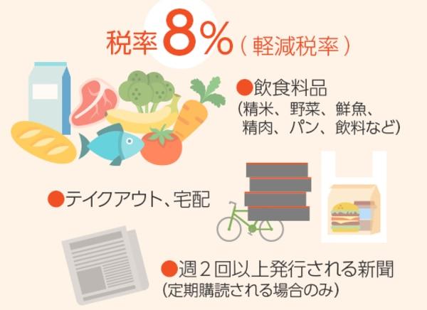 飲食料品、テイクアウトなどは税率8%