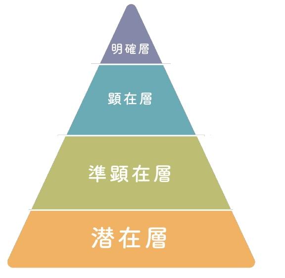 「潜在層」→「準顕在層」→「顕在層」→「明確層
