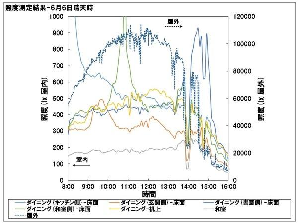 光ダクト導入住宅 照度測定 夏期晴天時結果