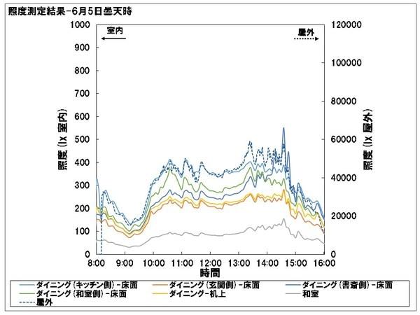 光ダクト導入住宅 照度測定 夏期曇天時結果
