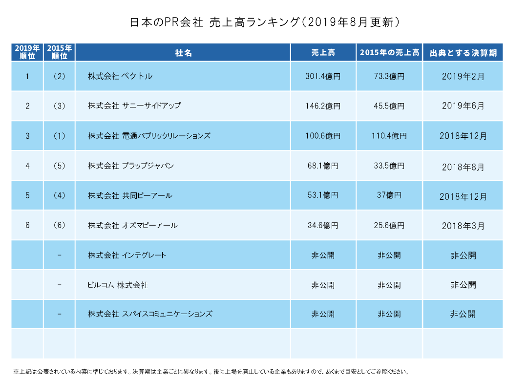 2019年8月更新「PR業界最新売上高ランキング」