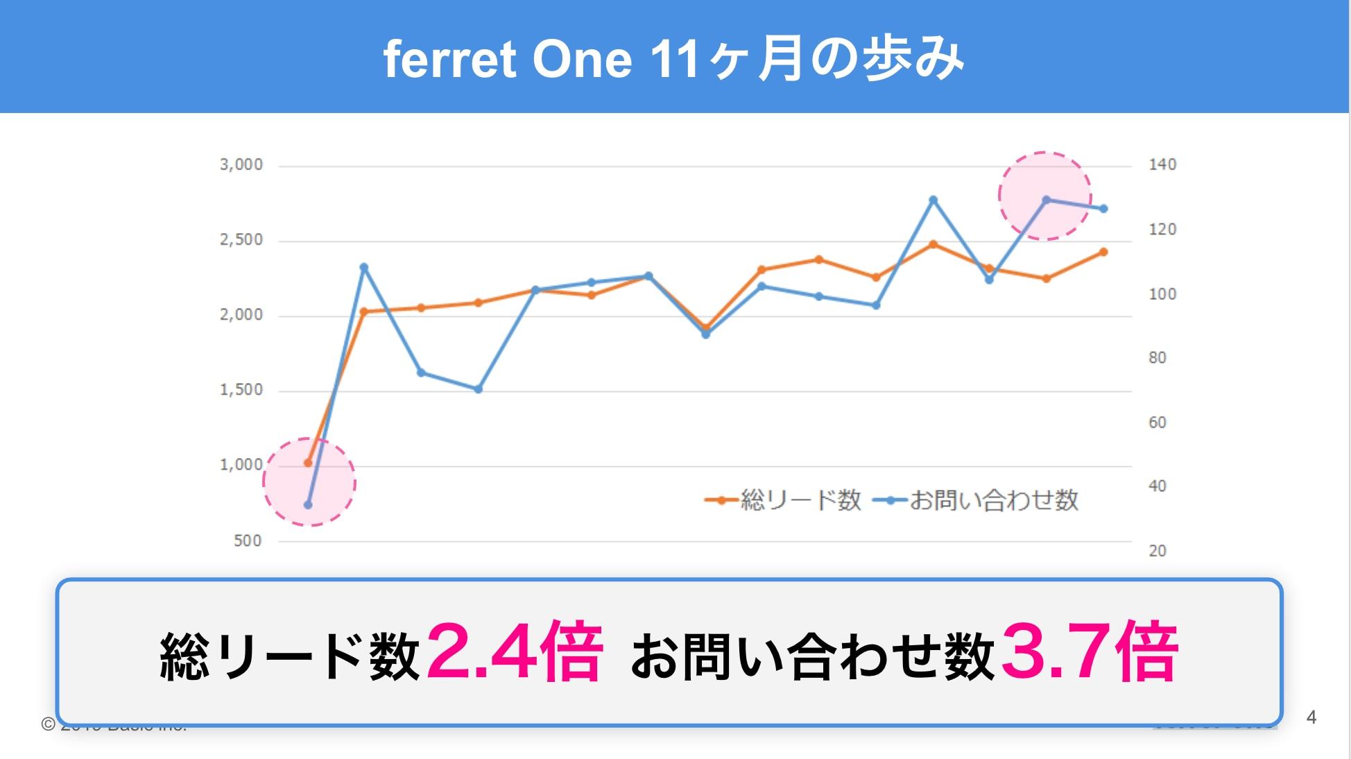 ferret Oneのあゆみ