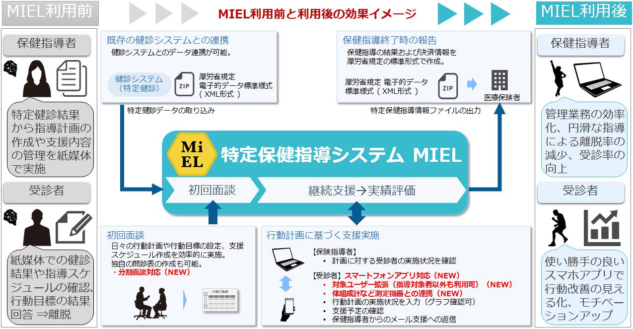 特定保健指導支援システムMIEL(ミエル)導入効果イメージ