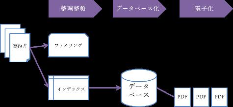整理整頓 データベース化 電子化 契約書 ファイリング インデックス PDF
