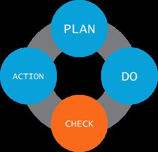 PDCA plan do check action