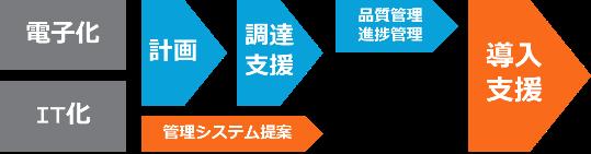 電子化 IT化 計画 調達支援 情報システム提案 品質管理 進捗管理 導入支援