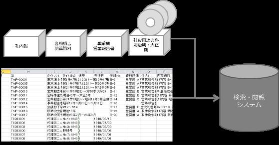 社内報 各務謙吉 関連資料 戦前期 営業報告書 社史関連資料 明治期・大正期 画像データ 画像データ