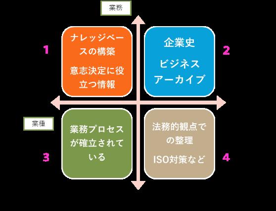 ナレッジベースの構築 意志決定に役立つ情報 企業史 ビジネスアーカイブ 業務プロセスが確立されている 法務的観点での整理 ISO対策など