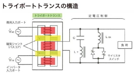 トライポートトランスの構造