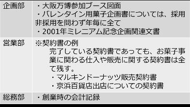 企画部 営業部 総務部 契約書