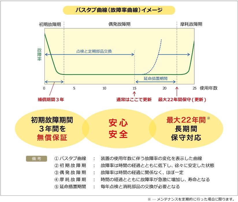 バスタブ曲線(故障率曲線)イメージ