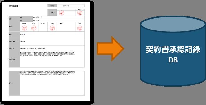 稟議書の例とデータベース化のイメージ