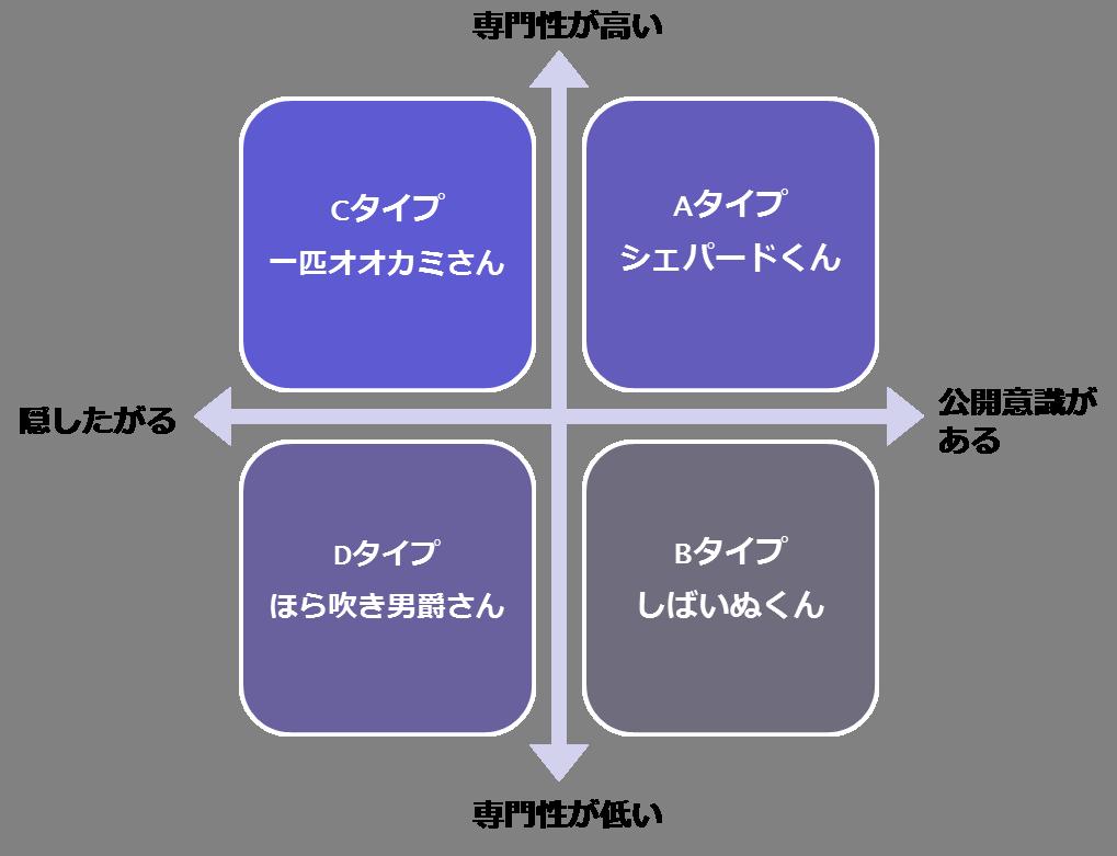 属人化のタイプ