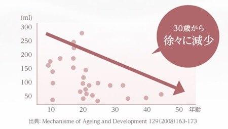 30代~減少する幹細胞