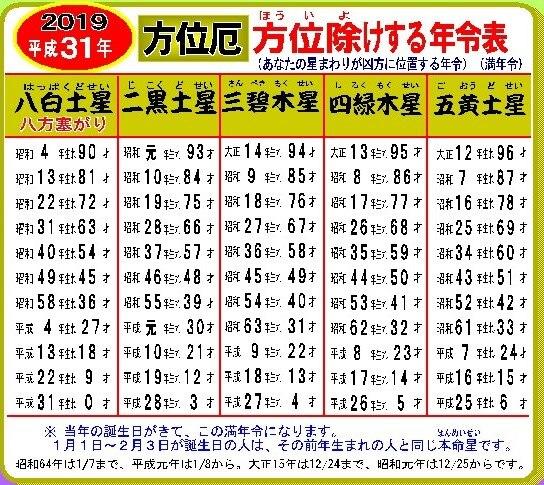 平成31年(2019)九星星回り・方位除け・八方除け年齢表