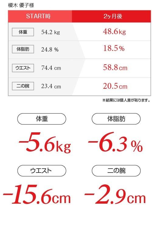 榎木優子様ダイエットデータ表