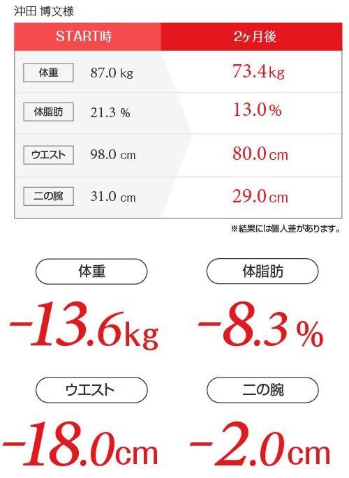 沖田博文様ダイエットデータ表