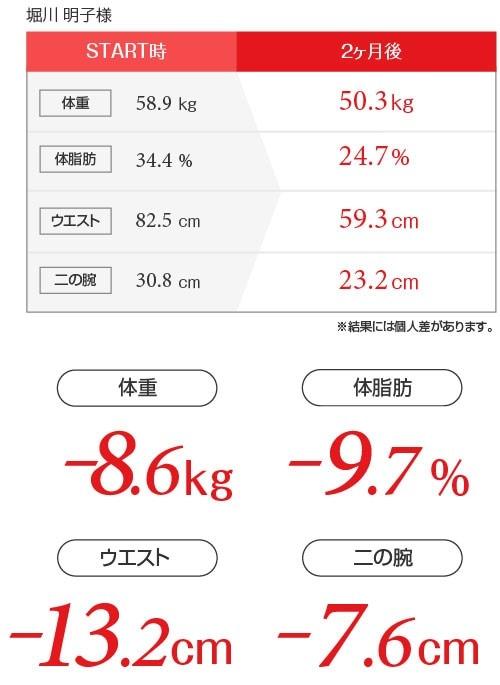 堀川朋子様ダイエットデータ表